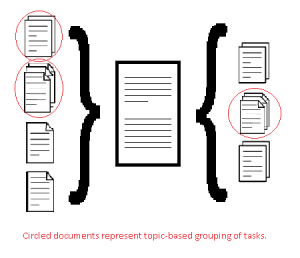 Grouping of tasks is circled, while the final, business-driven document sits in the center.