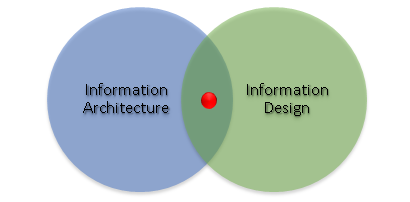 Information Projection lies on the overlap of Information Architecture and Information Design.
